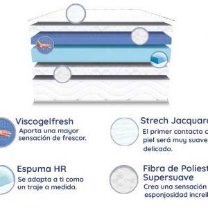 Colchón de Oferta con Viscogelfresh Altea, Altura de 25 cm, Ortopédico y Reversible, Máximo Confort