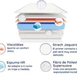 Colchón Económico con Viscolátex Florida, 20 cm de Altura, Máxima Tecnología del Descanso | EXCLUSIVO ONLINE