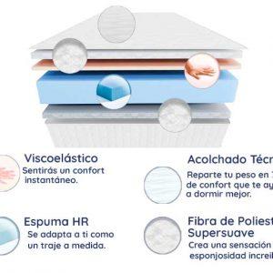 Colchón Económico con Viscoelástico Oporto, 30 cm de Altura, Calidad de Hotel