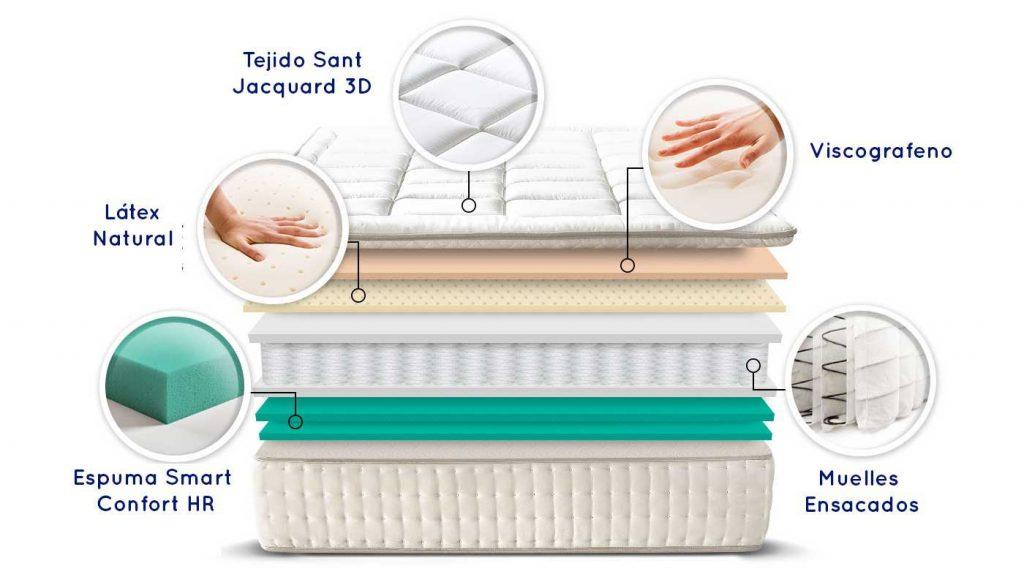 Características del colchón alta gama Madrid